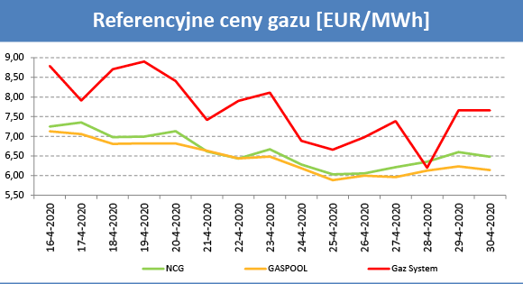 Ceny gazu II połowa kwietnia