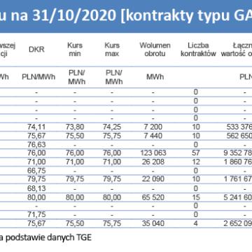 Rynek hurtowy gazu