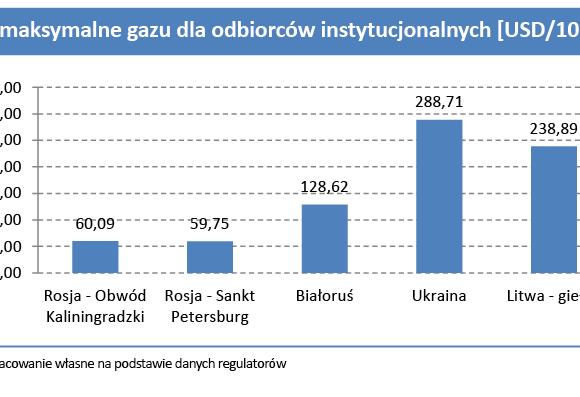 Litwa, Ukraina, Białoruś, Rosja